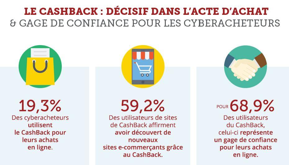 cashback gagner argent infographie utilisateur