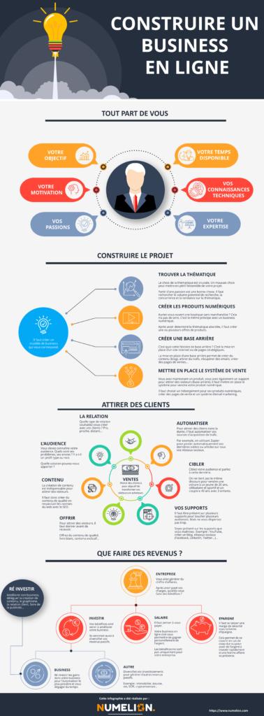 gagner de l'argent avec un business en ligne infographie